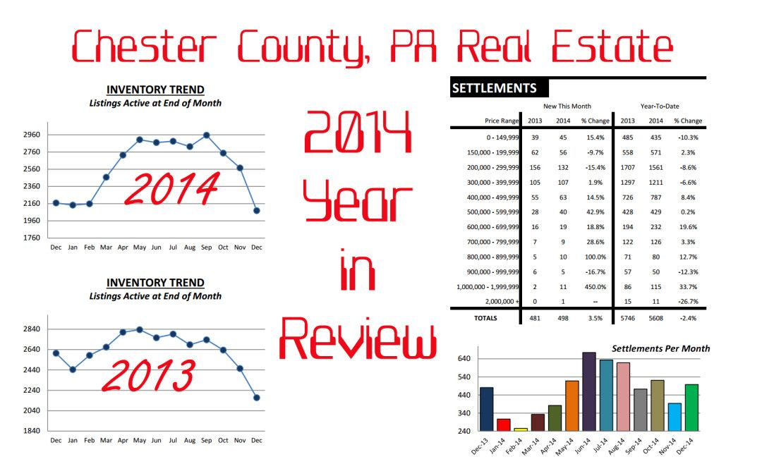 Chester county pa real estate 2014 year in review