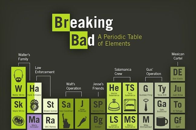 breaking bad periodic table attention nerds heres a neat breaking bad periodic