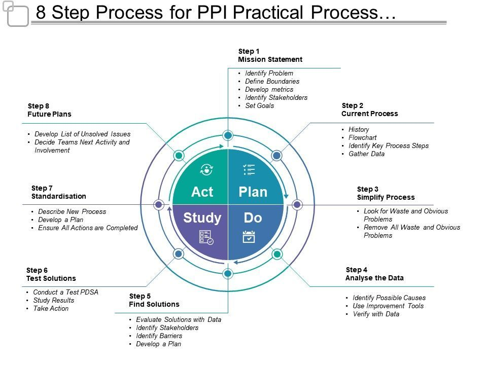 8 Step Process For Ppi Practical Process Improvement Presentation Powerpoint Images Example Of Ppt Presenta Process Improvement Powerpoint Images Org Chart