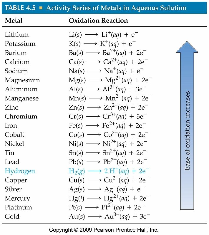 Activity Series Can Be Used To Predict The Outcome Of Reactions Between Metals And Either Metal Salts Chemistry Lessons Chemistry Classroom Teaching Chemistry