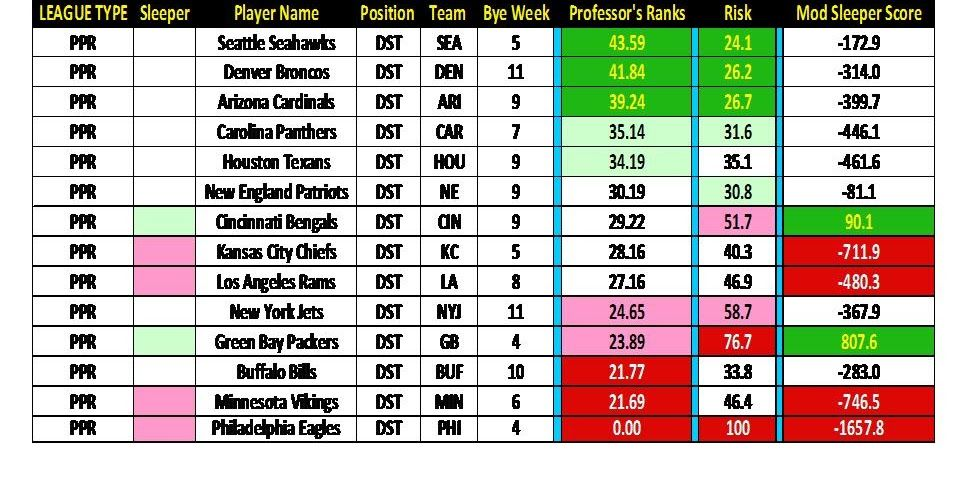 Current ppr rankings with risk and sleeper scores color