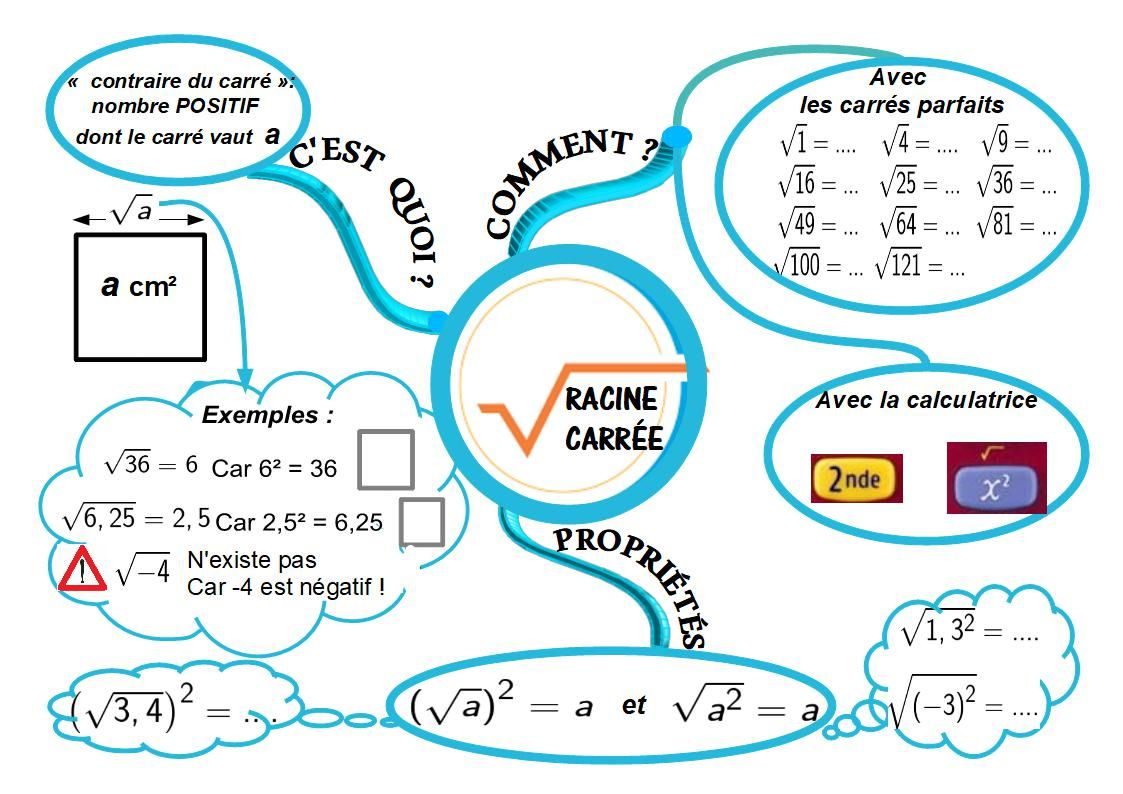 Cours De Mathematiques En Mandala Carte Mentale Carte Mentale Carte Mentale Maths Maths 3eme