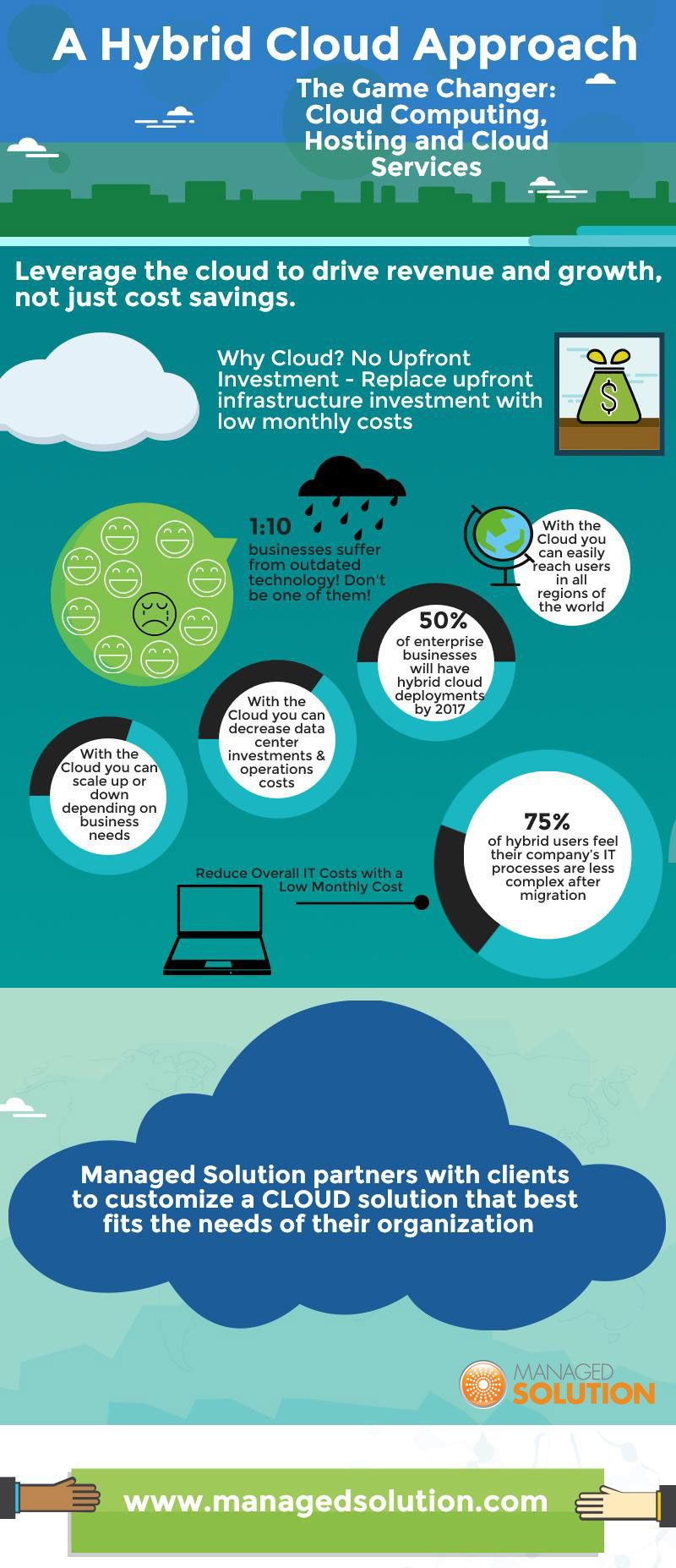 (A Hybrid Cloud Infographic- The Game Changer: Cloud Computing, Hosting and Cloud Services) http://managedsolution.com/?p=3353 #Cloud_Computing, #Cloud_Migration, #Cloud_Technology, #Hybrid_Cloud, #Why_Cloud