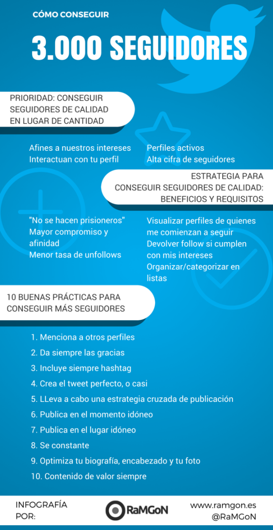 Cómo Conseguir Seguidores En Twitter Marketing Digital Social Media Twitter Marketing Strategy Social Media Infographic