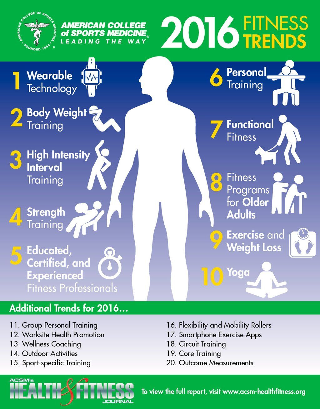 30+ American college of sports medicine osteoporosis and exercise info