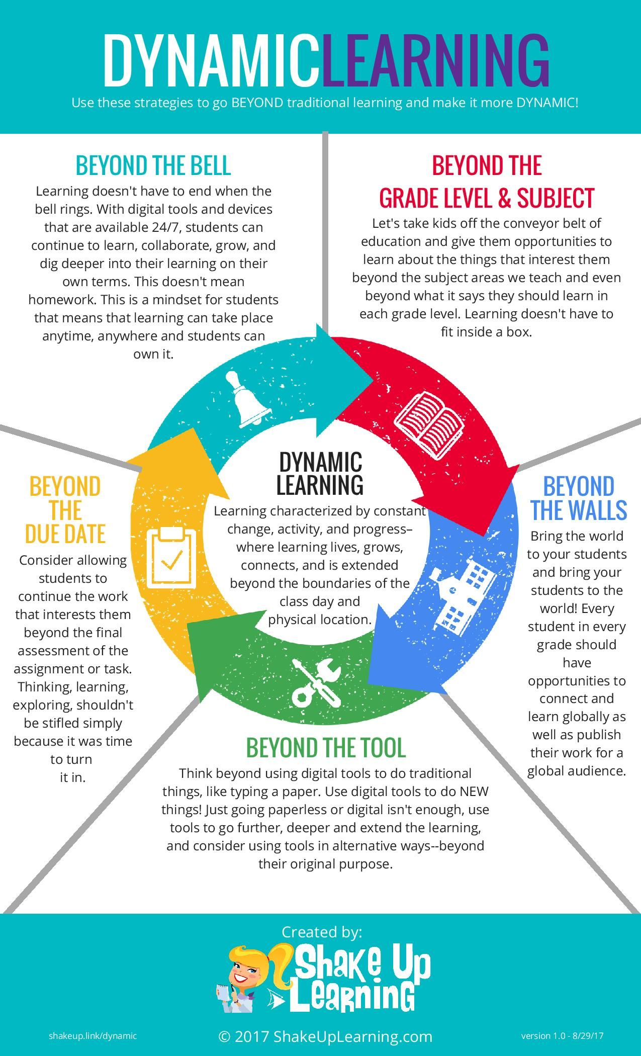 Dynamic Learning Infographic | Education Infographics ...