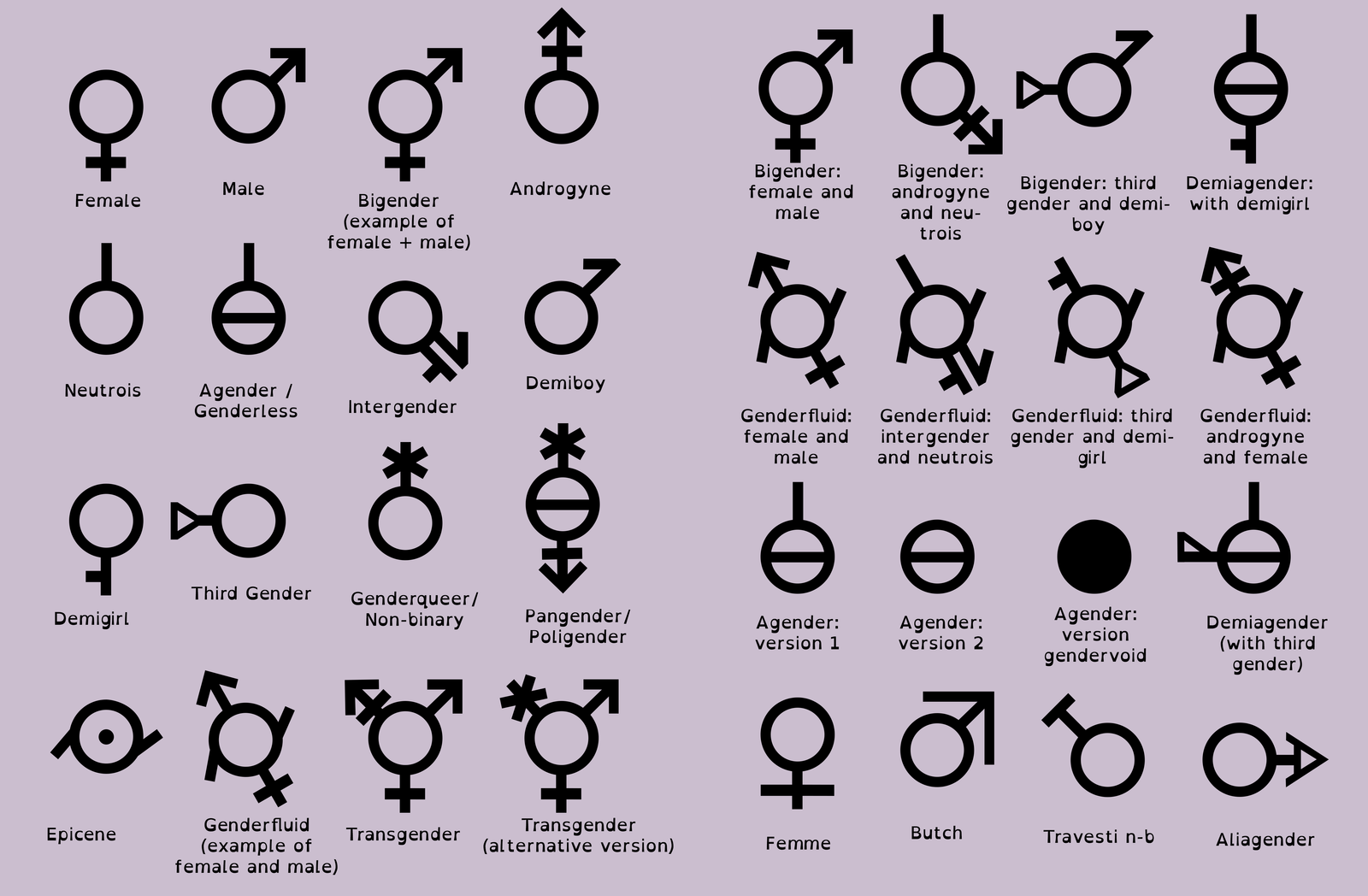In 2014 facebook introduced tons of gender identities 58 to be agender symbol this should be taught in schools buycottarizona Gallery