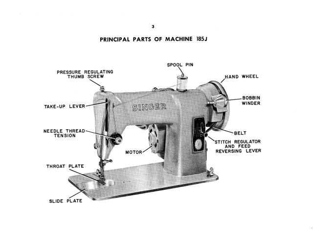 Thread A Sewing Machine Sewing Machine Diagram Labeled