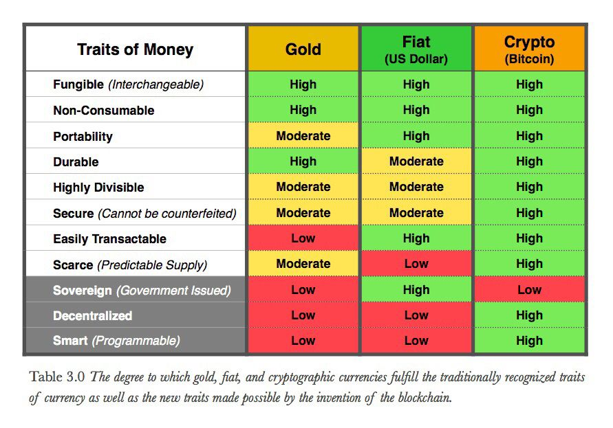 fiat money vs cryptocurrency