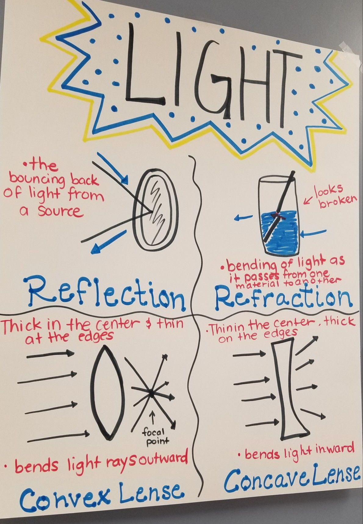small resolution of Light Anchor Chart   Anchor charts