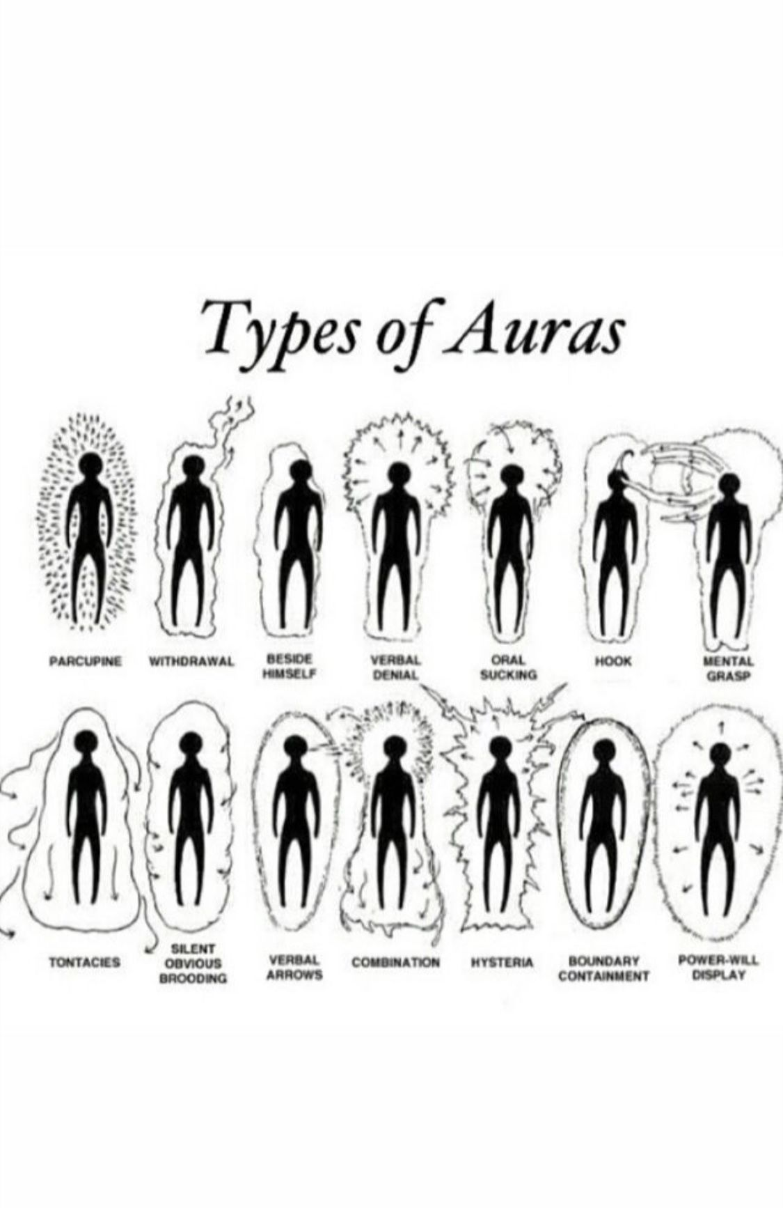 Types of Auras | Witchy stuff | Aura colors, Meditation, Aura reading