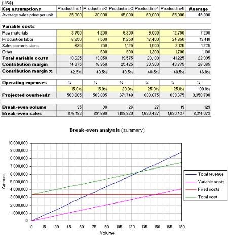 Sample Breakeven Analysis Break Even Analysis Sample For Business Plan