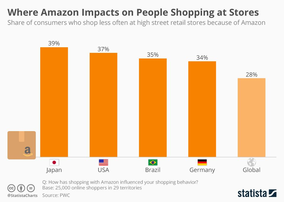 Where Amazon Impacts Most On People Shopping At Stores People