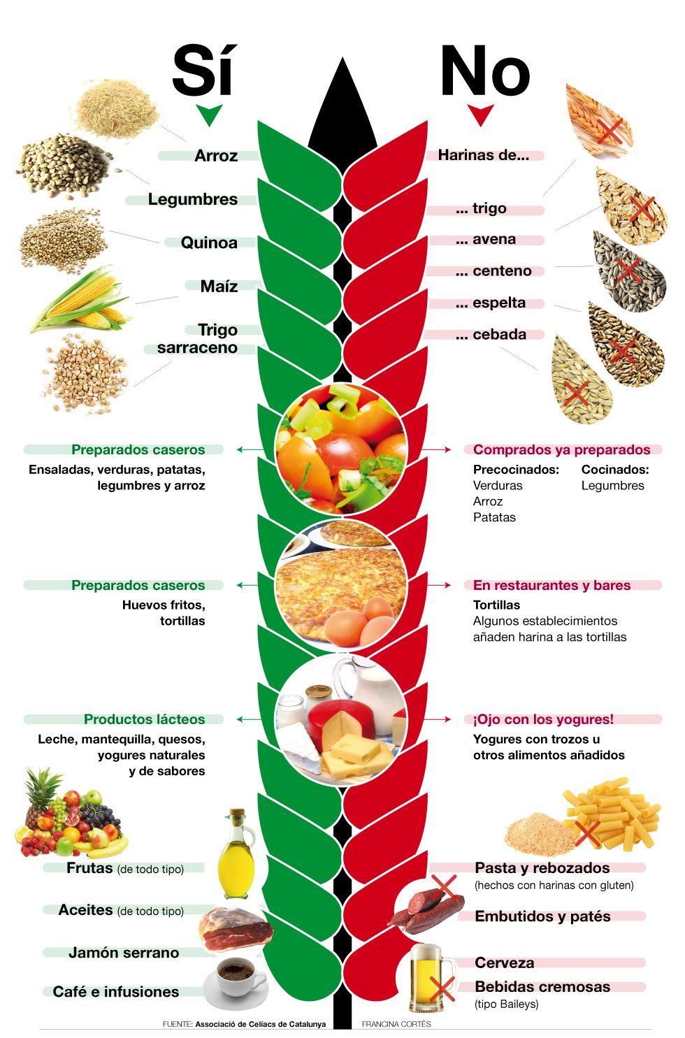 Alimentos para celiacos - Alimentos libres de gluten..