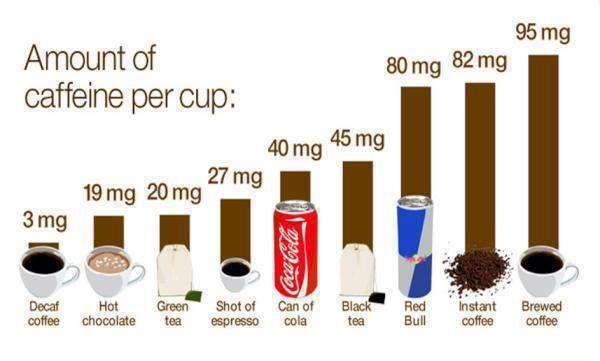 Md Caffeine Per Cup Infografica Collaboratori Messaggi