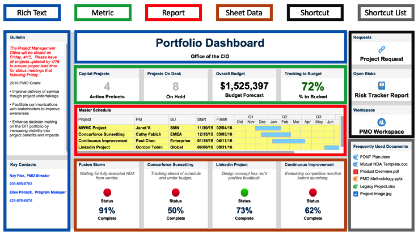 Guide to organizing your Smartsheet Sights. | Dashboards ...