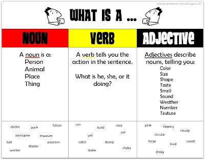 Relentlessly Fun Deceptively Educational Race Around The Nouns Verbs Adjectives Game Nouns Verbs Adjectives Nouns And Adjectives Adjectives Nouns and adjectives worksheet ks1