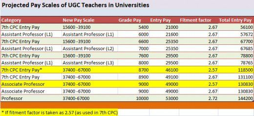 Commentary On The Ugc Pay Revision Of University And College