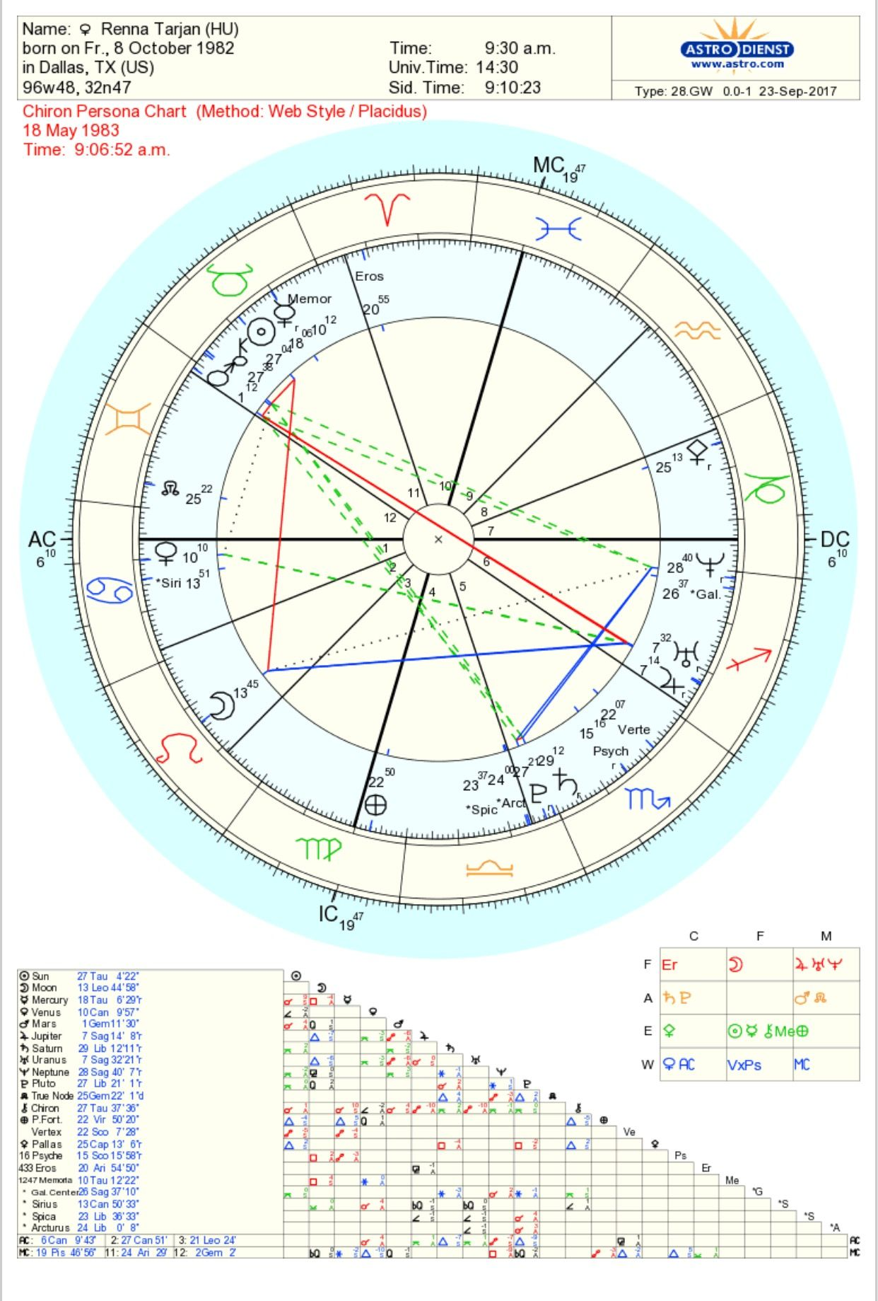 Of Course Im Going To Try To Analyze My Chiron Chart Its The