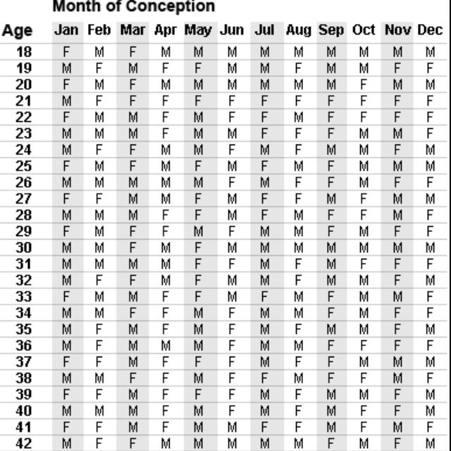 Chinese Birth Chart This Really Tell You What Your Having Before You Have Your Baby Chinese Gender Chart Chinese Birth Chart Gender Chart