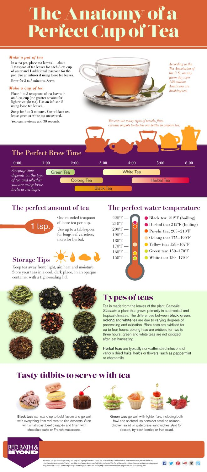 The Anatomy Of A Perfect Cup Of Tea Above Beyond High Tea Perfect Cup Of Tea Tea Infographic