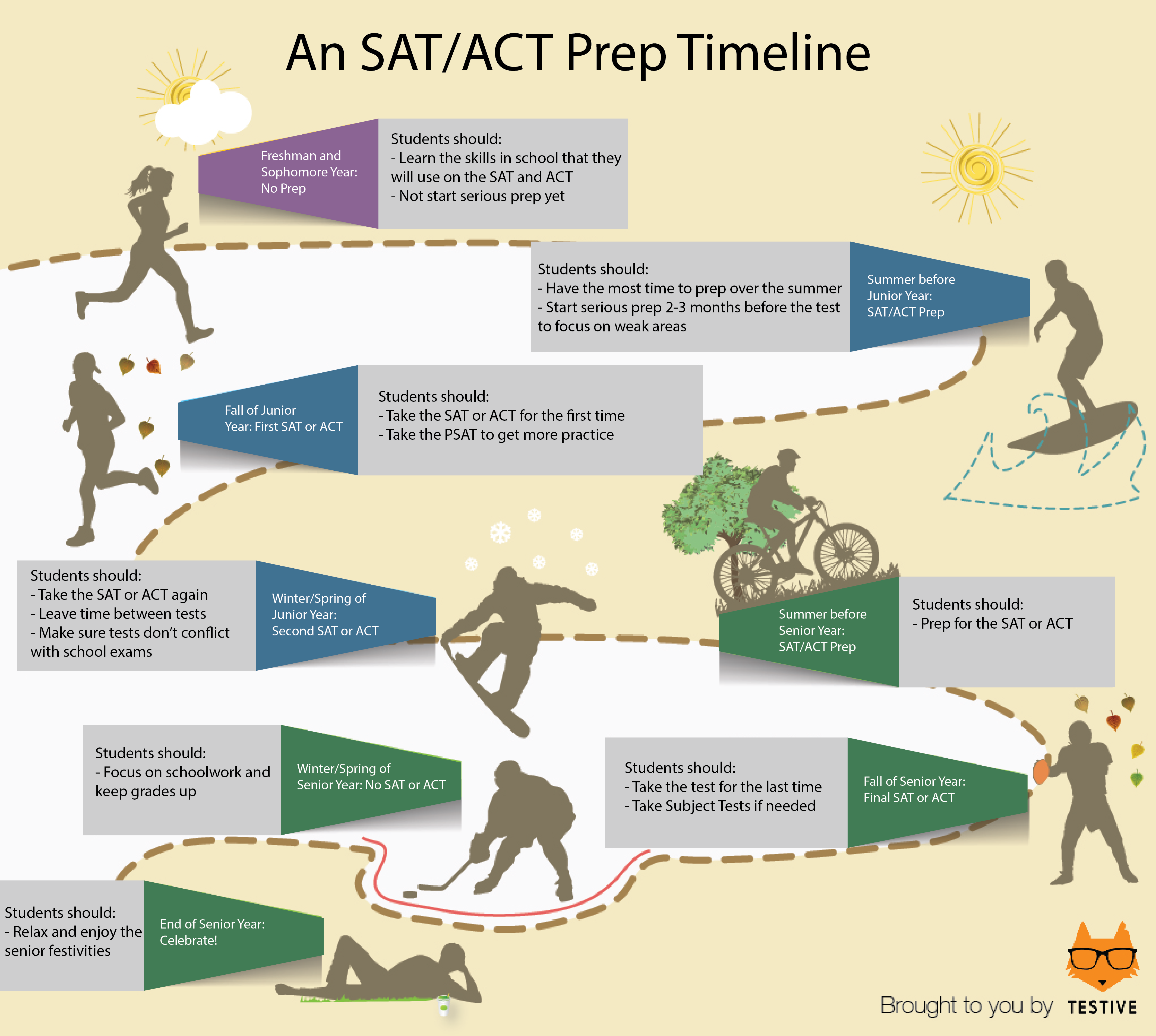 17 best images about sat act tips timeline 17 best images about sat act tips timeline infographic prepping and college application
