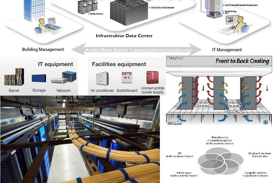 3 Komponen Utama Pada Fasilitas Data Center Secara Global