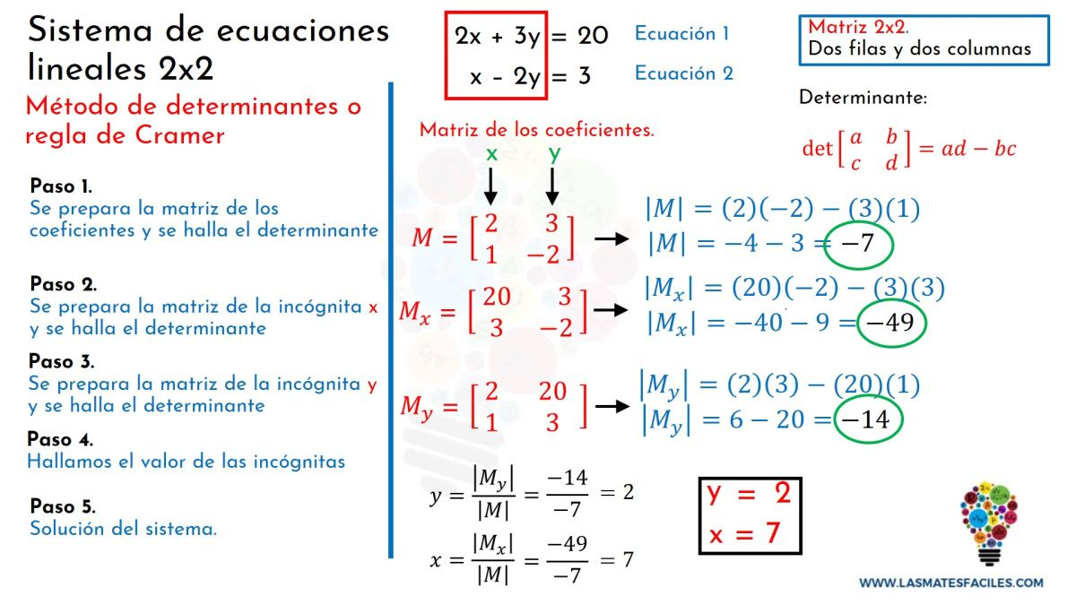 Sistema De Ecuaciones 2x2 Regla De Cramer O Método De Las Determinantes Sistemas De Ecuaciones Ecuaciones Lecciones De Matemáticas