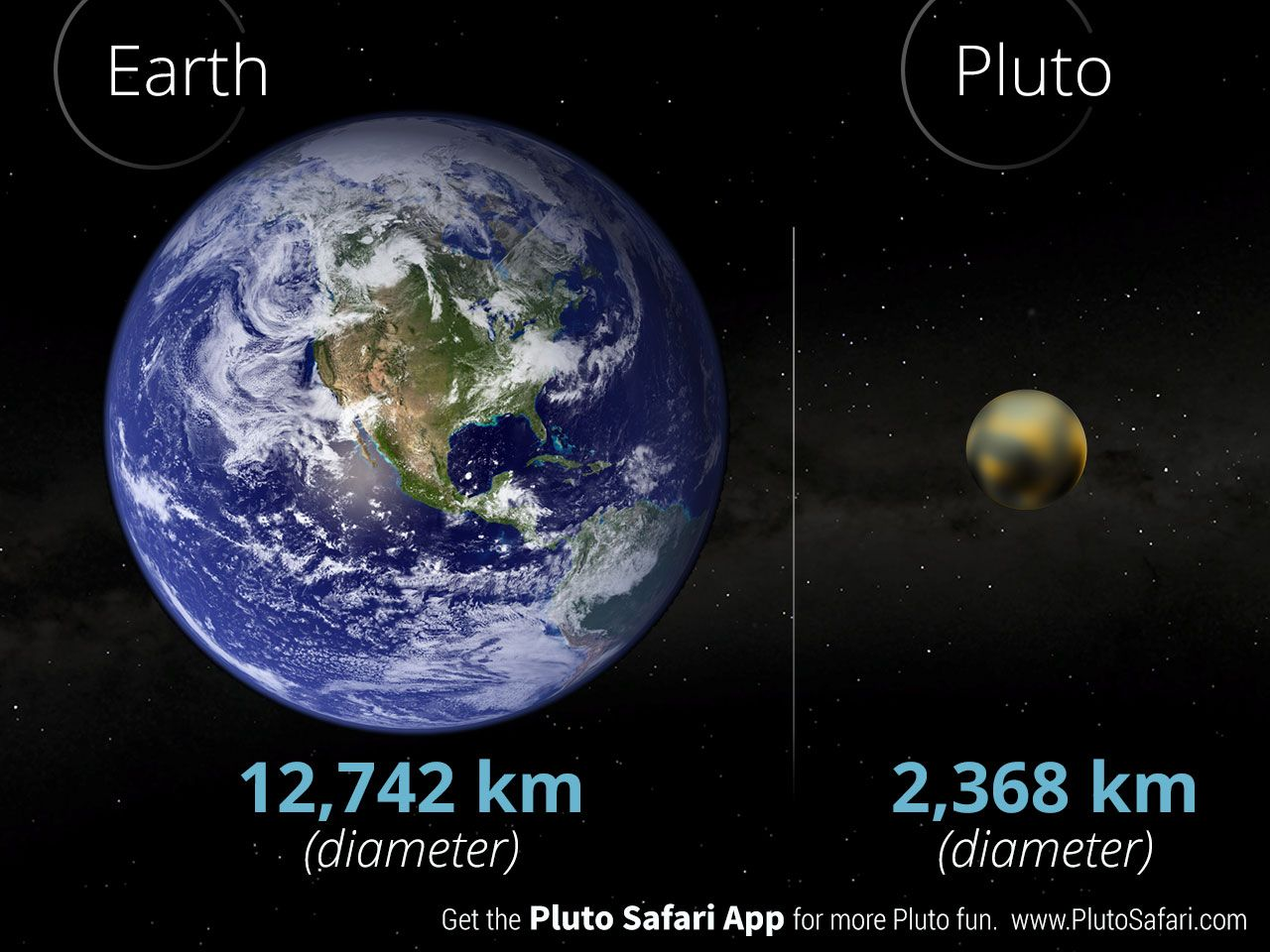 Pluto's diameter compared to the Earth | Solar system ...