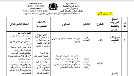 مضامين الدعم و الاستدراك حسب أسابيع التقويم التشخيصي لغة عربية للمستوى الثاني ابتدائي Https Ift Tt 33aerj2 Blog Posts Blog Post