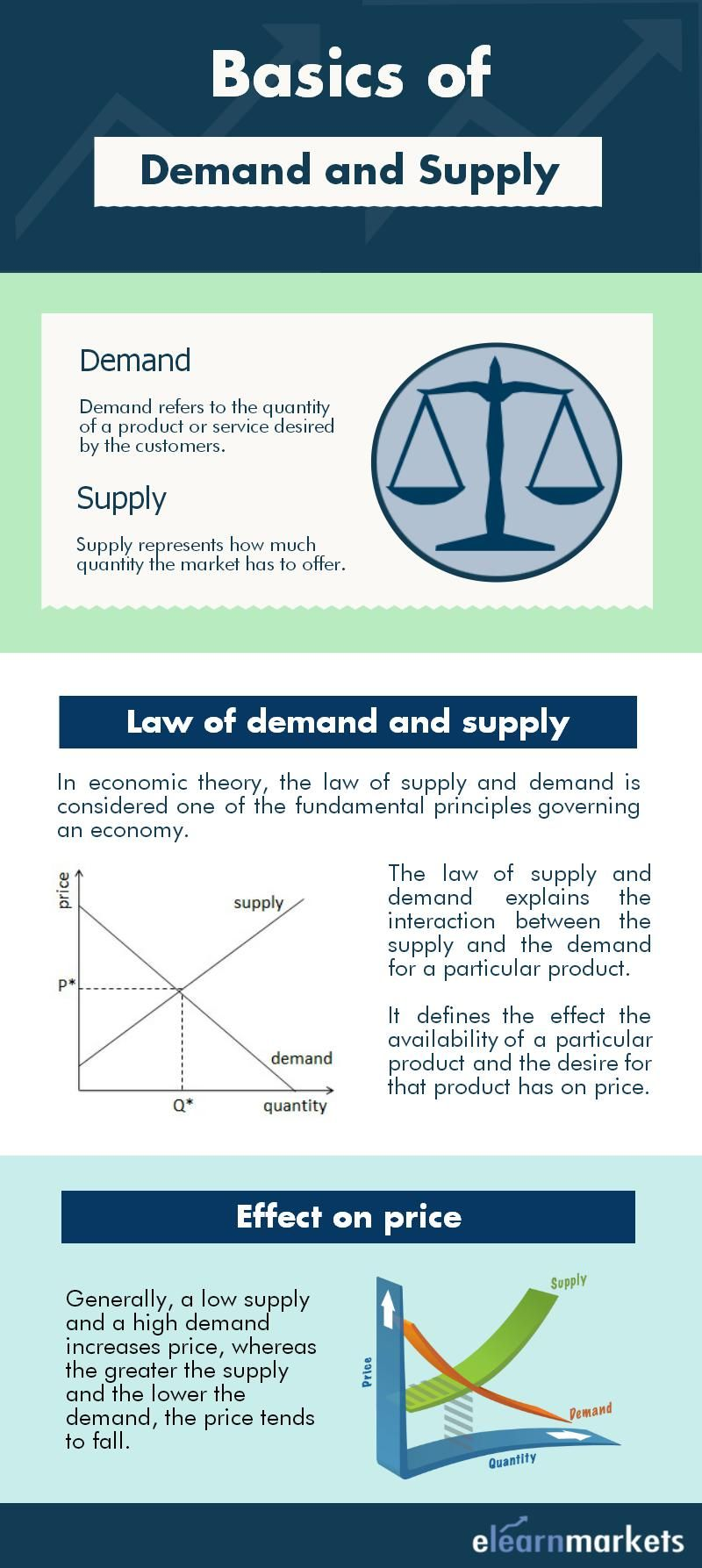 This Pin Explains The Law Of Demand And Supply And Its Effect On Price Read The Complete Article Below Economics Lessons Teaching Economics Economics Notes