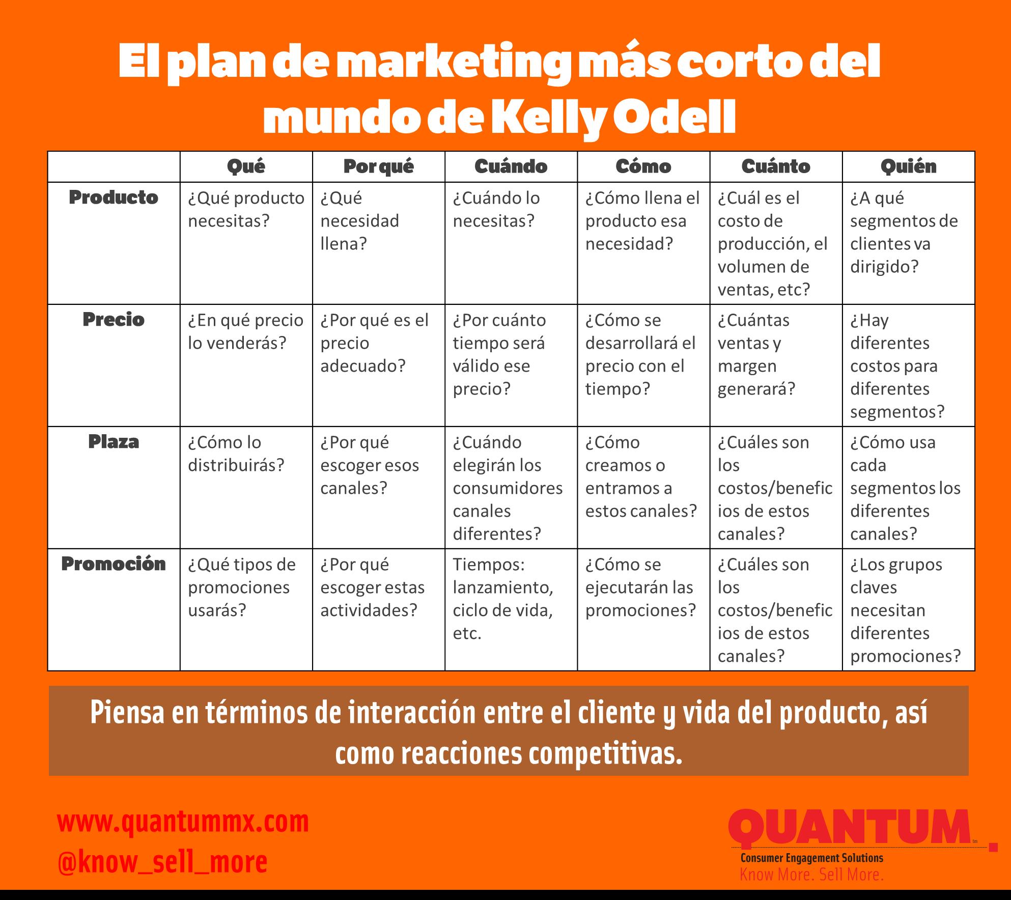EL PLAN DE MARKETING MÁS CORTO DEL MUNDO | GESTIÓN ECONÓMICA Y ...