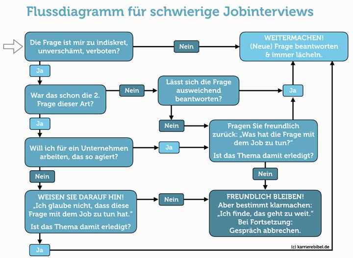 Erfreut Http Flussdiagramm Ideen - Der Schaltplan - traveltopus.info