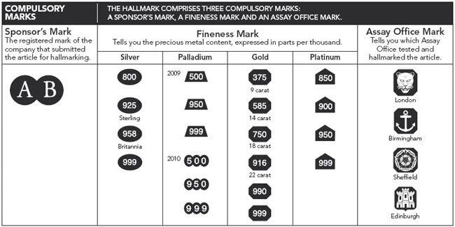 Jewelry Hallmarks Related Keywords & Suggestions Jewelry