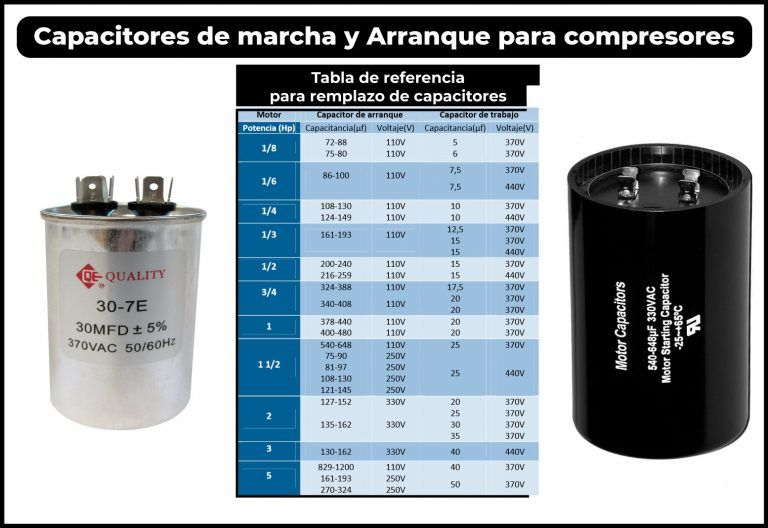 Tabla De Capacitores De Arranque Y Marcha Friolandia Service Motor De Lavadora Tabla Motor Eléctrico