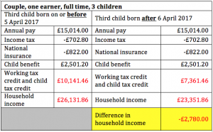 Two Child Tax Policy Exposes The Hypocrisy Of The Prime Minster Says Unison Hypocrisy Minster Second Child