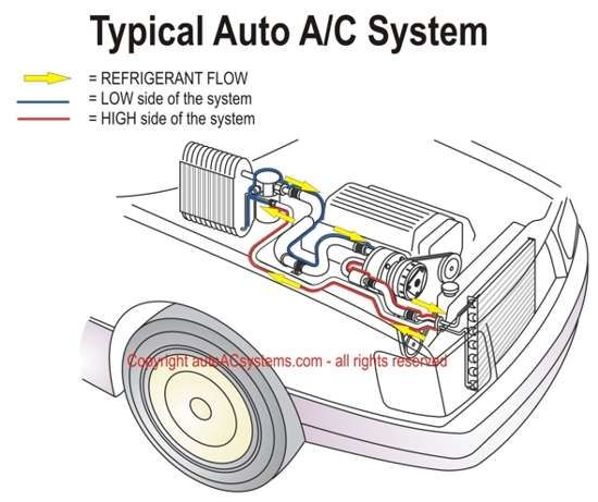 schematic illustration of the typical automotive air conditioning AC Motor Schematic  AC Generator Schematic Ac Compressor Design Ac Compressor Troubleshooting