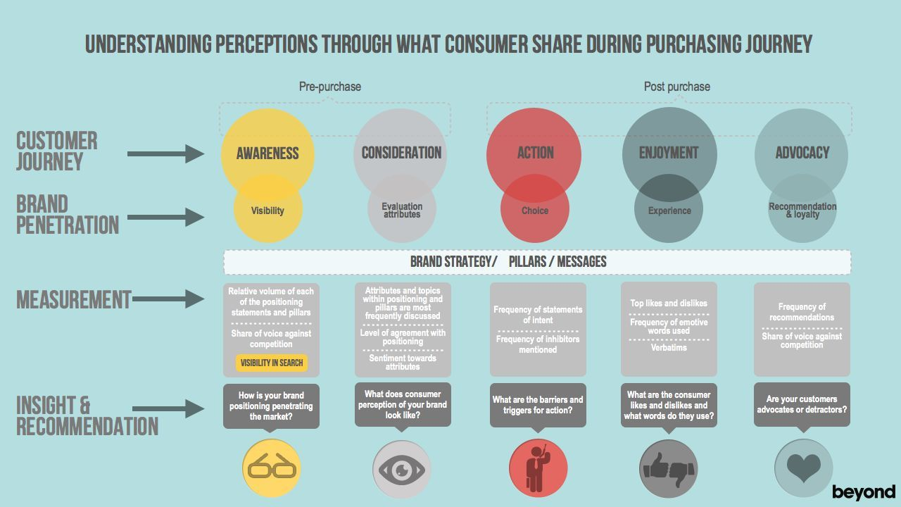 consummer buying behaviour Consumer behavior shopping habits  a consumer may make an  give the customer less time to think about the purchase with things like automatic one-click buying.