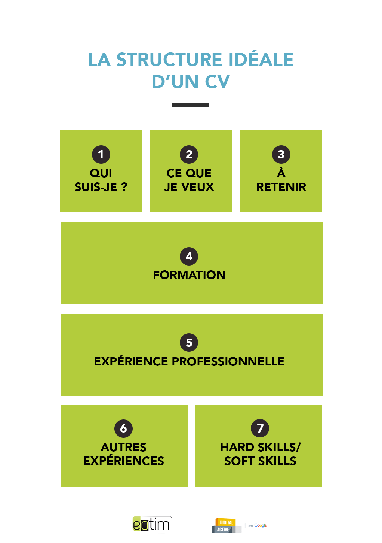 La Structure Ideale D Un Cv Cv Tips Emploi Design Job Exemple De Lettre De Motivation Lettre De Motivation Emploi Cv Lettre De Motivation