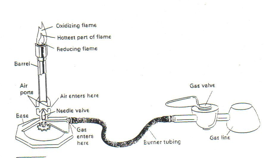 Bunsen Burner Technique Teaching Science Chemistry Physical Science