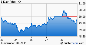 Realty Income Corporation stock chart
