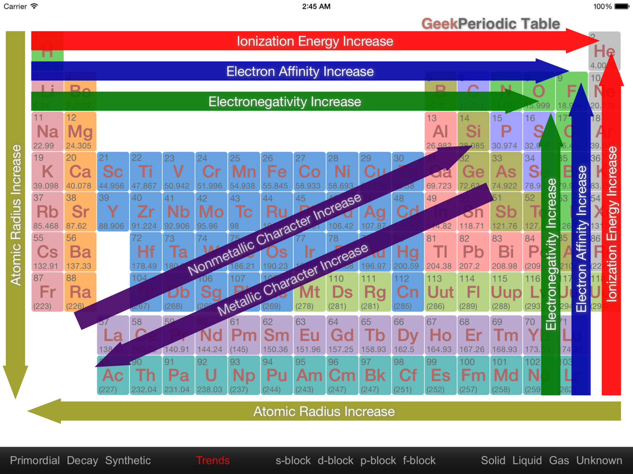 periodic table trends graphic chemistry physics