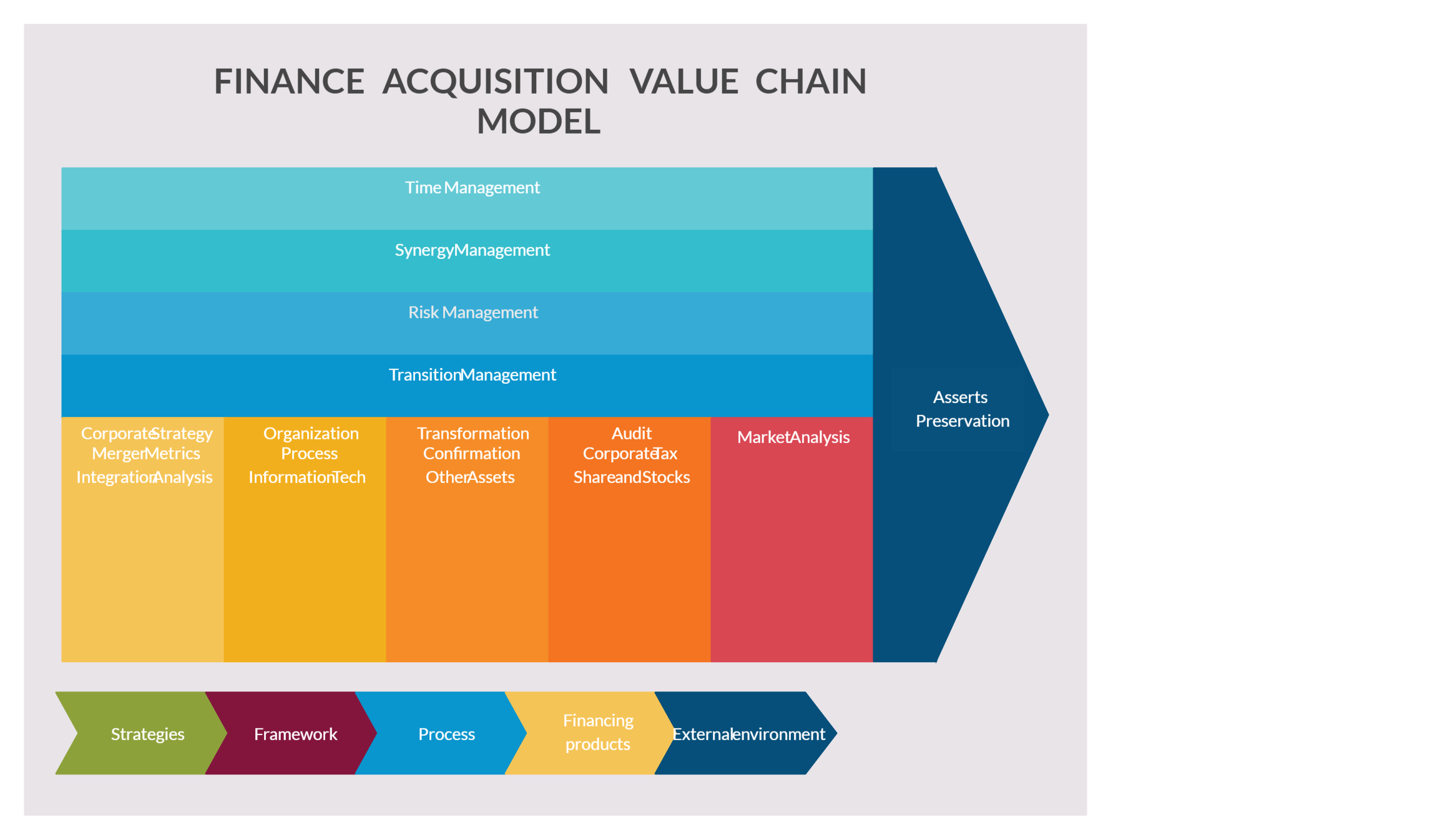 Finance Acquisition Value Chain Model Finance Finance Function Business Analysis