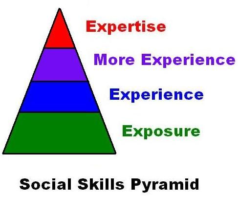 social skills pyramid diagram - skills to work on even to adulthood but starting now!!