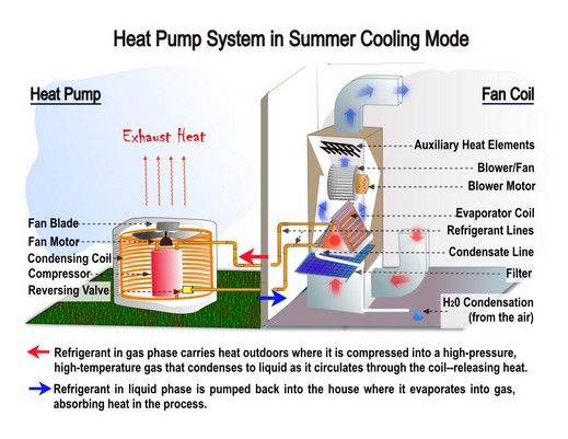 Heat Pump System Diagram Before You Call A Ac Repair Man Visit My