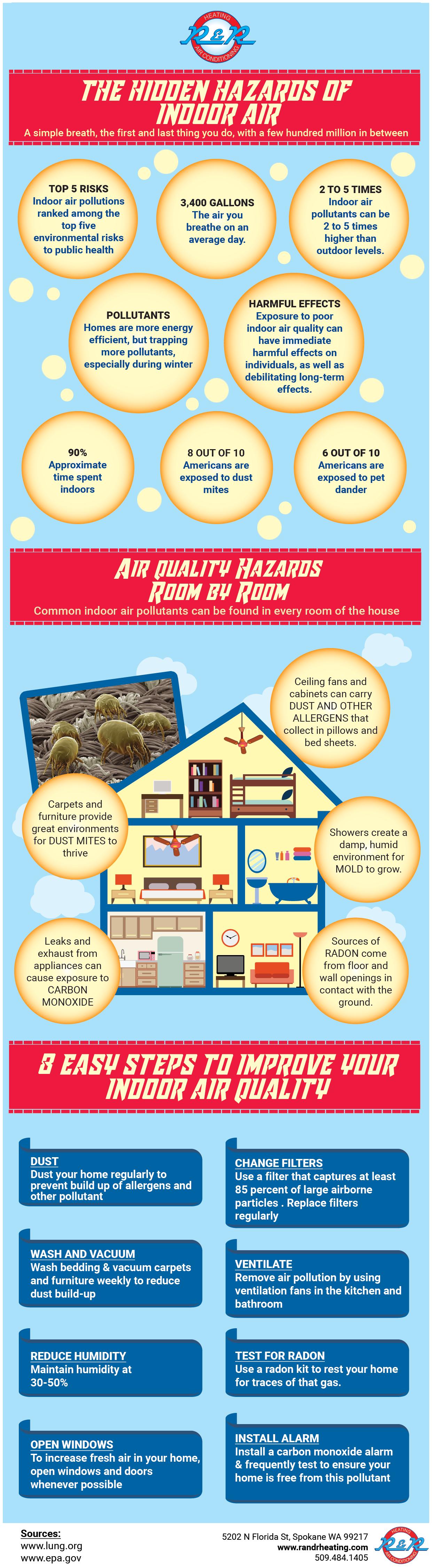 The Hidden Hazards Of Indoor Air Infographic Hvac Havctips