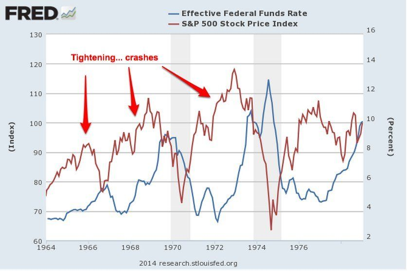 Chart From 1964 Until Today Examining Fed Fund Rate Raises And Stock