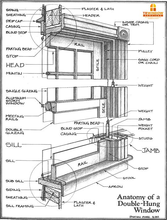 Window Jamb Definition Google Search Double Hung