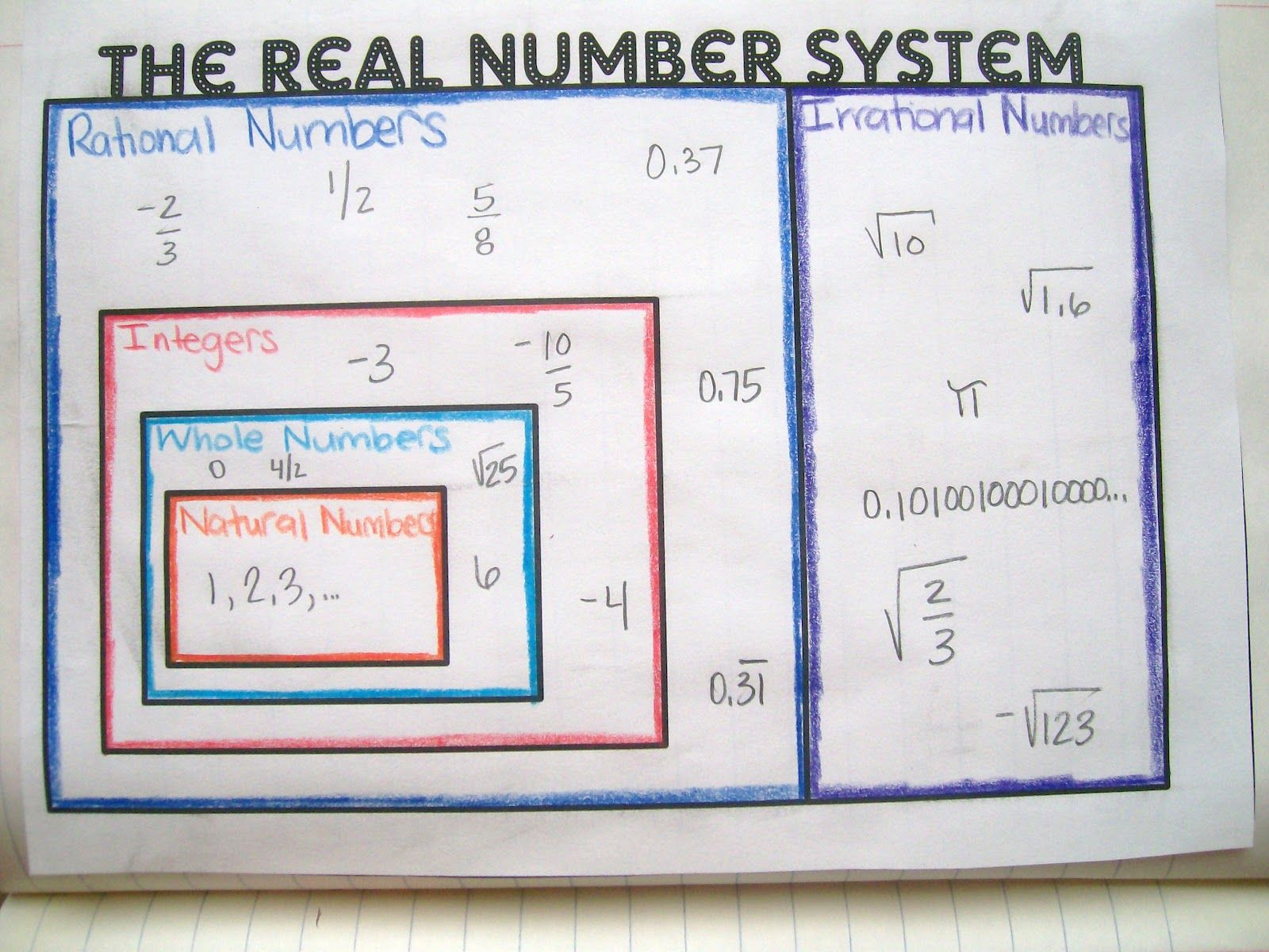Worksheets Classifying Real Numbers Worksheet math love real number system graphic organizer and interactive notebook pages