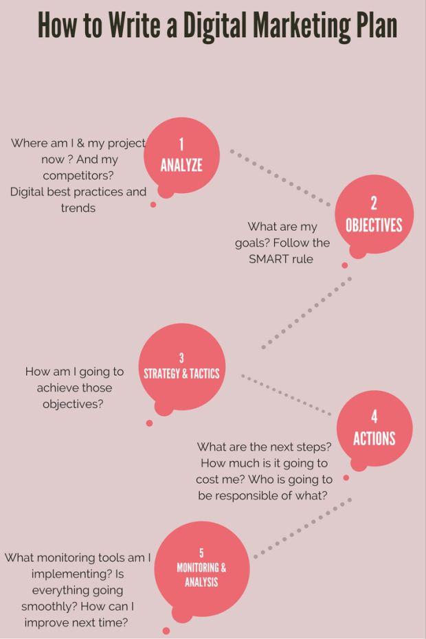 How To Write An Useful Digital Marketing Plan  Digital Marketing